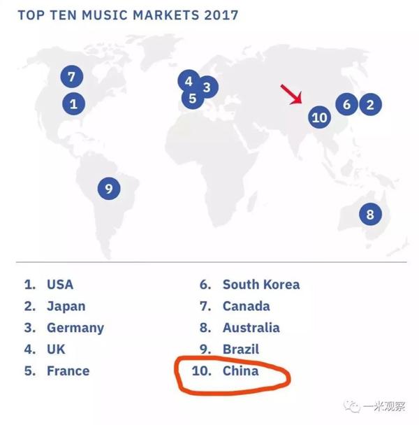 中国音乐市场跻身全球前十,腾讯音乐将赋予未来更多可能