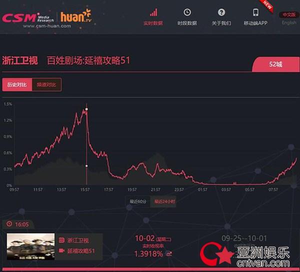 《延禧攻略》收视领跑国庆档 韩国受捧单集售价创新高