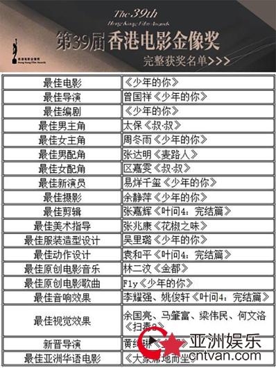 香港电影金像奖线上13分钟颁完 《少年的你》成最大赢家!