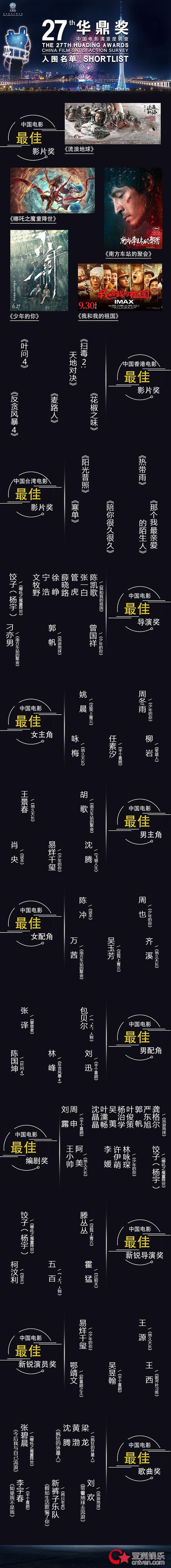 第27届华鼎奖提名公布 沈腾胡歌千玺周冬雨姚晨柳岩入围!
