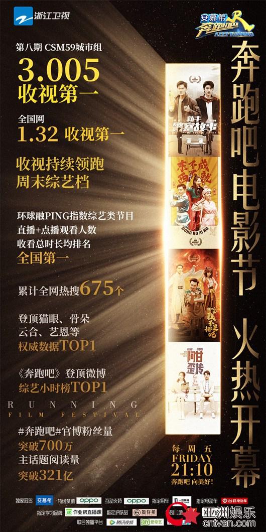 """《奔跑吧》收视破3蝉联冠军 """"电影特辑""""为电影业重燃信心"""