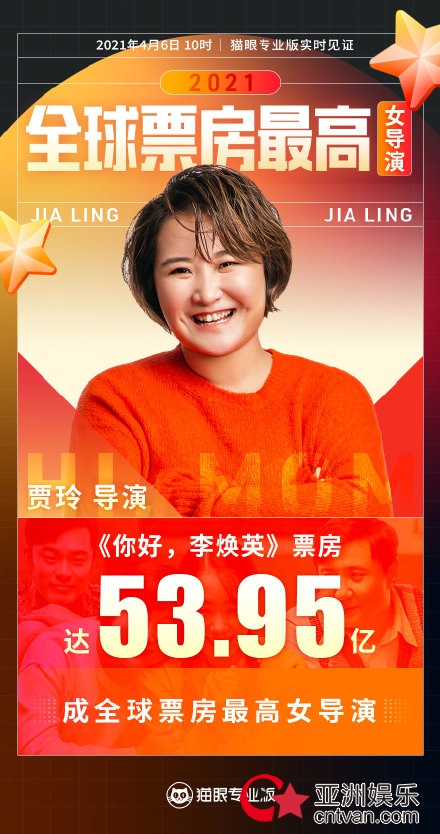贾玲成全球票房最高女导演 你好李焕英票房超神奇女侠